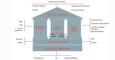 Operasyonel Mükemmellik ve ERP Sistemlerine Geçiş