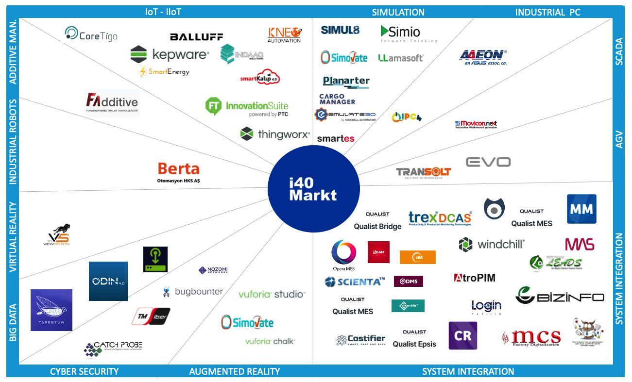 We are on the i40Markt Platform!